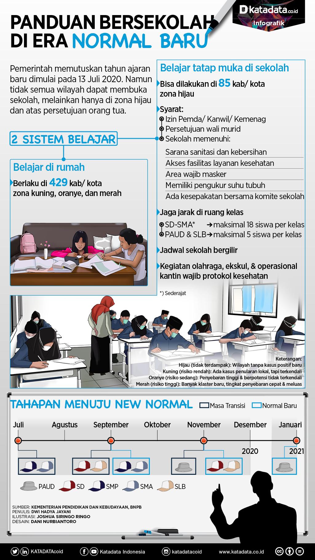 Panduan bersekolah di era normal baru