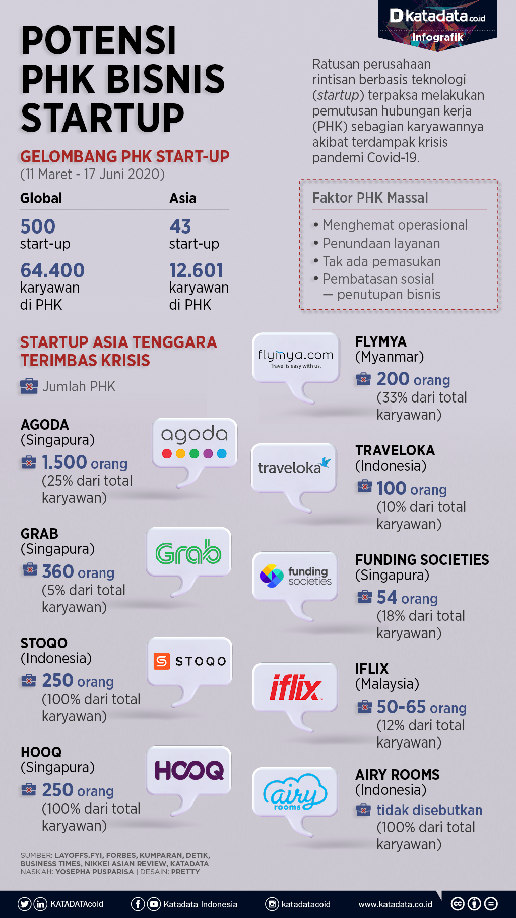 Potensi PHK Startup
