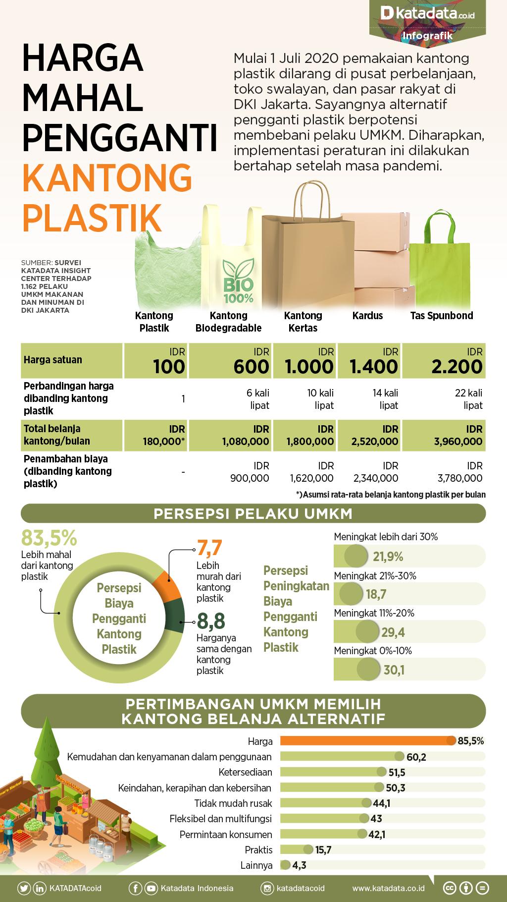 Harga Mahal Pengganti Kantong Plastik