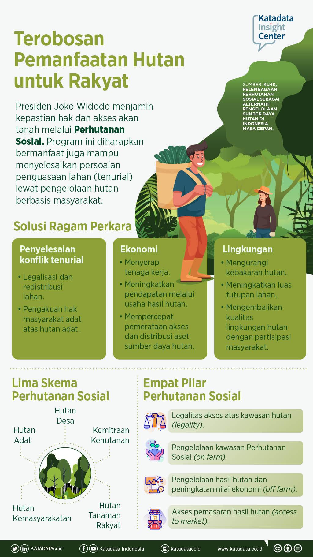 Terobosan Pemanfaatan Hutan untuk Rakyat