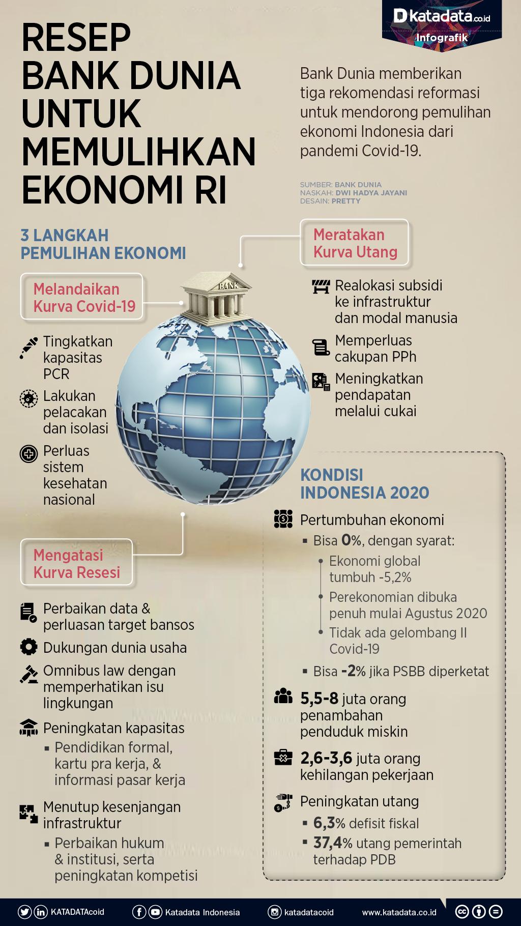 Resep Bank Dunia Pulihkan Ekonomi RI