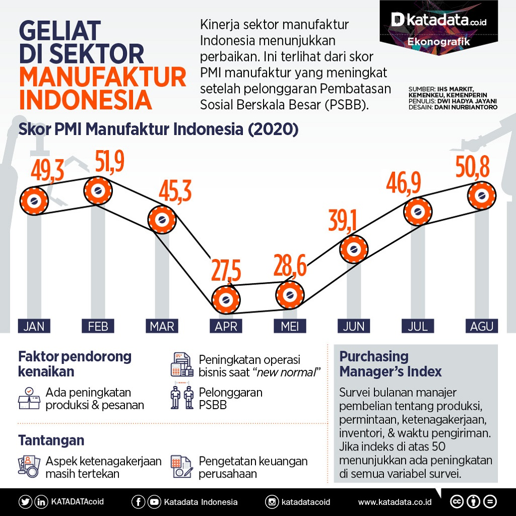 Geliat manufaktur Indonesia