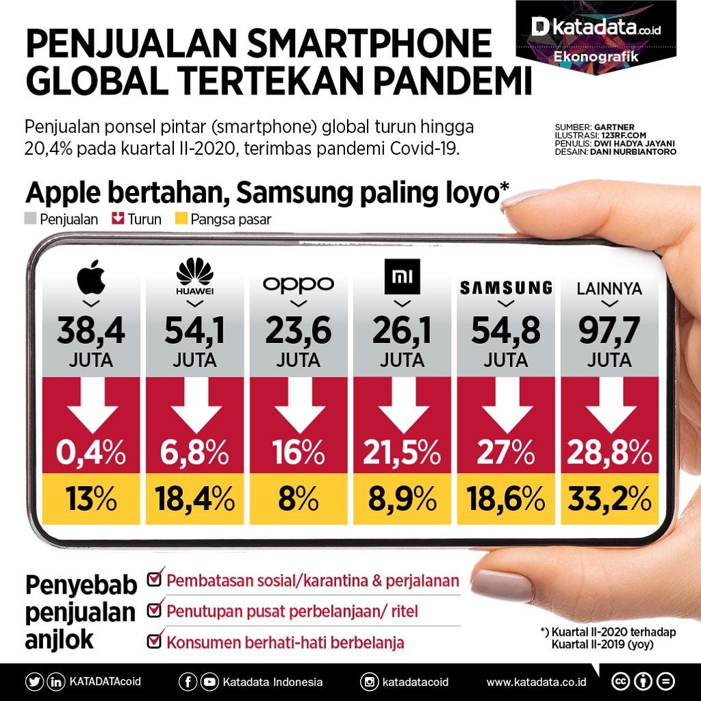 Penjualan smartphone global