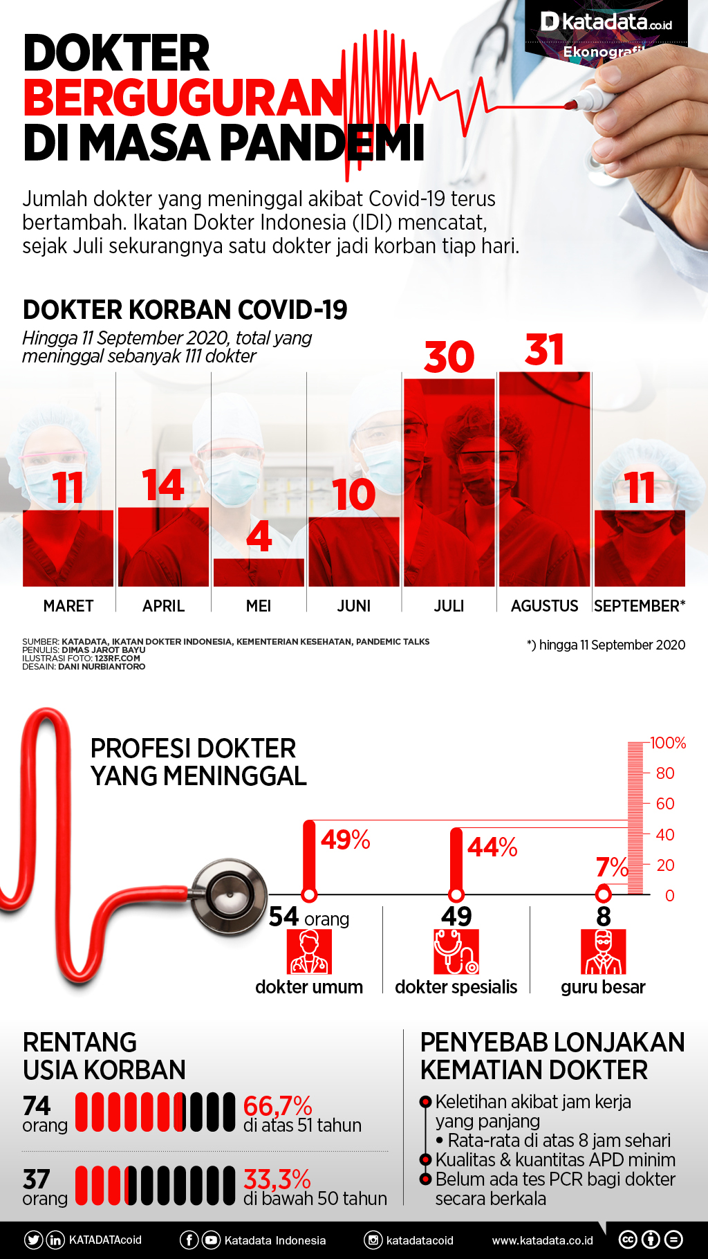 Dokter berguguran di masa pandemi