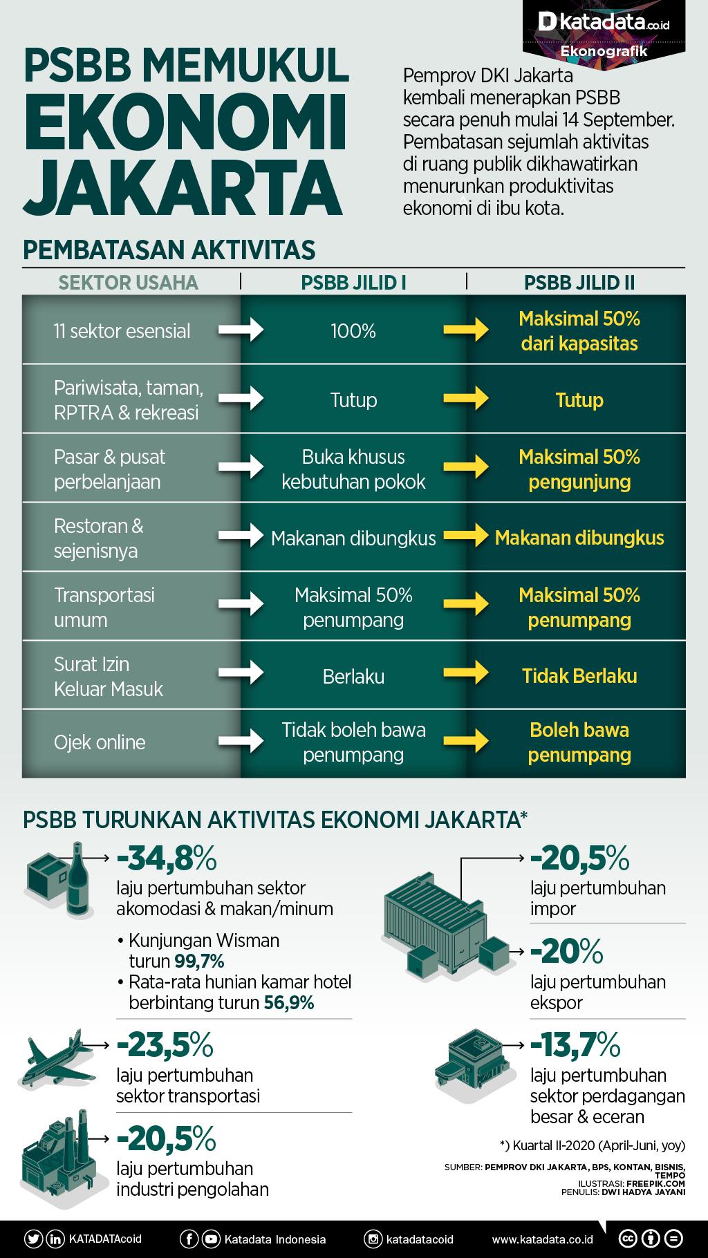 PSBB Memukul Ekonomi Jakarta_rev