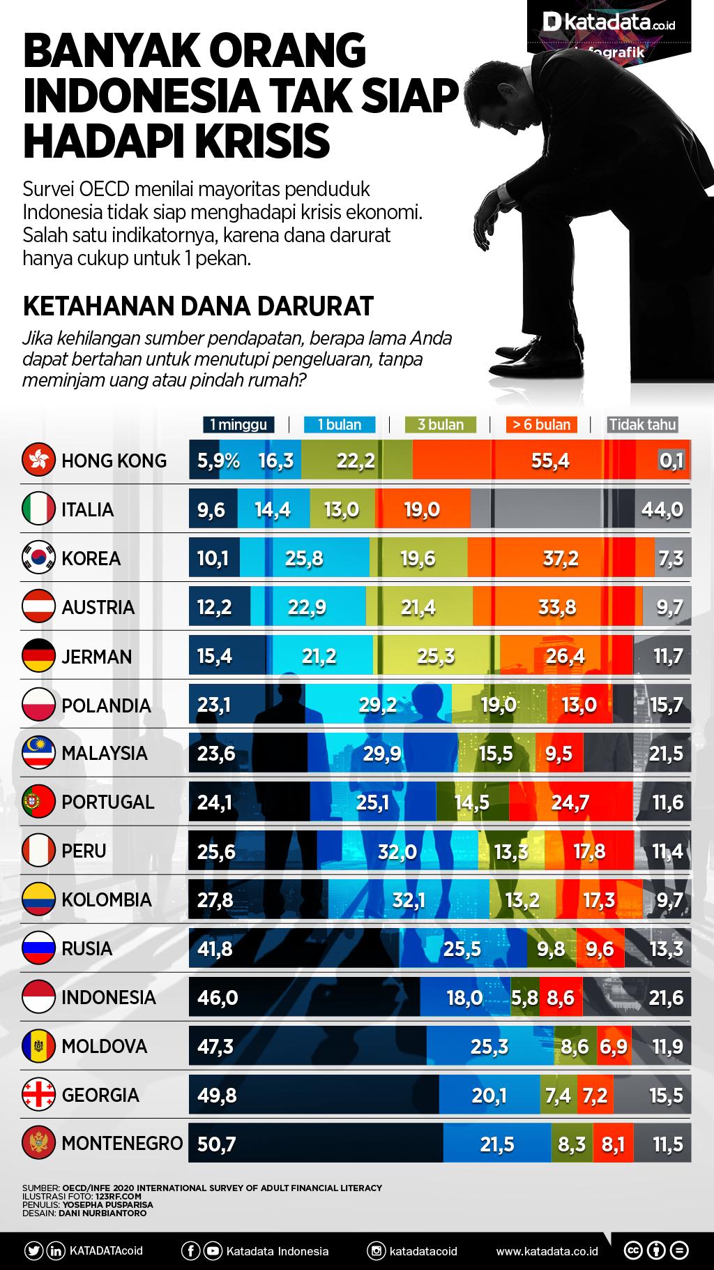 Banyak orang Indonesia tak siap hadapi krisis