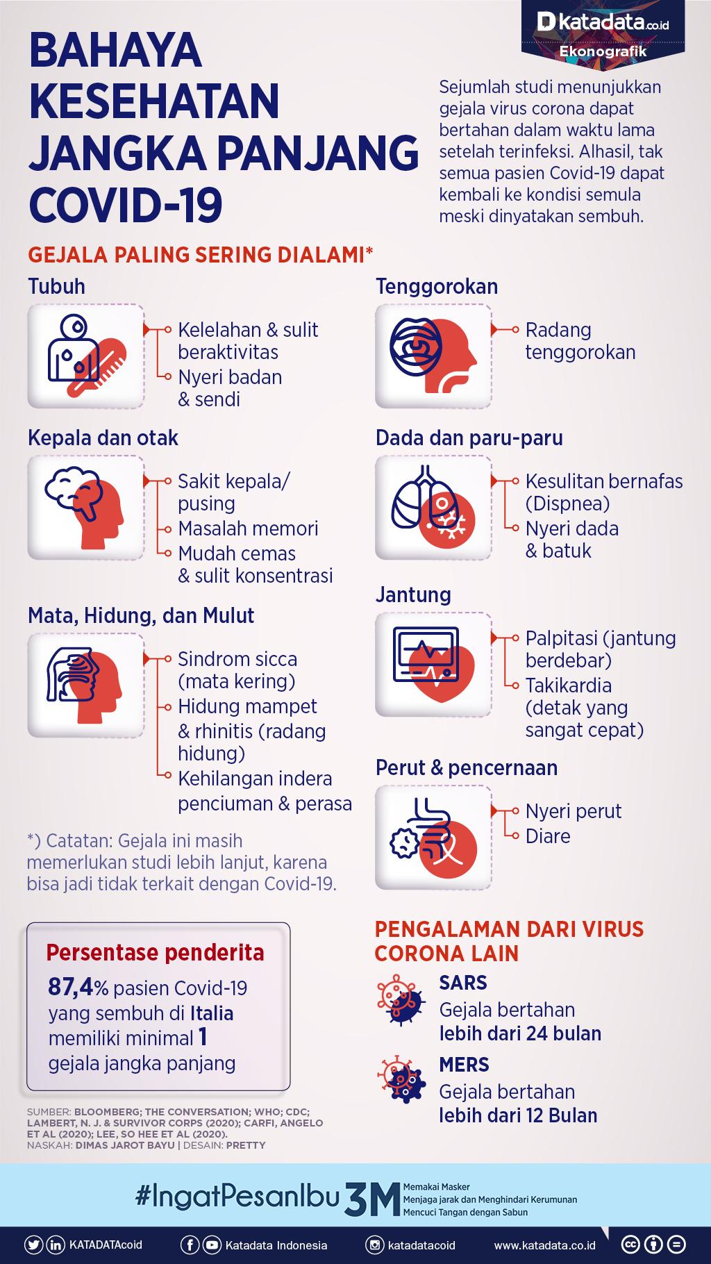 Dampak kesehatan jangka panjang covid-19