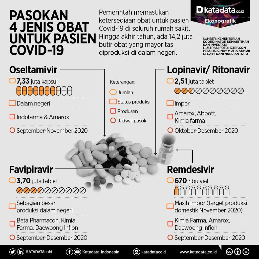 Pasokan obat untuk pasien covid-19