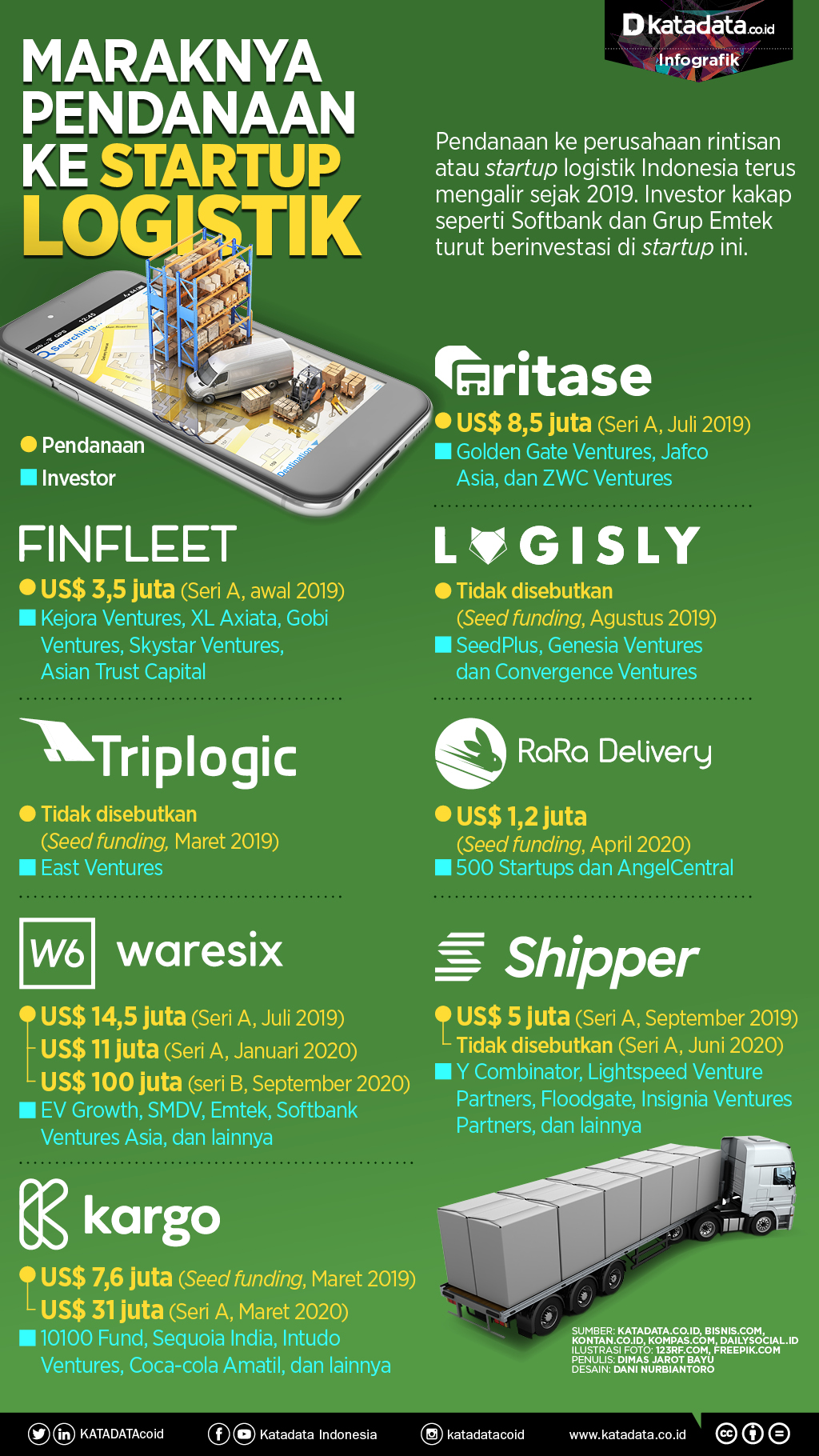 Infografik_Pendanaan startup logistik