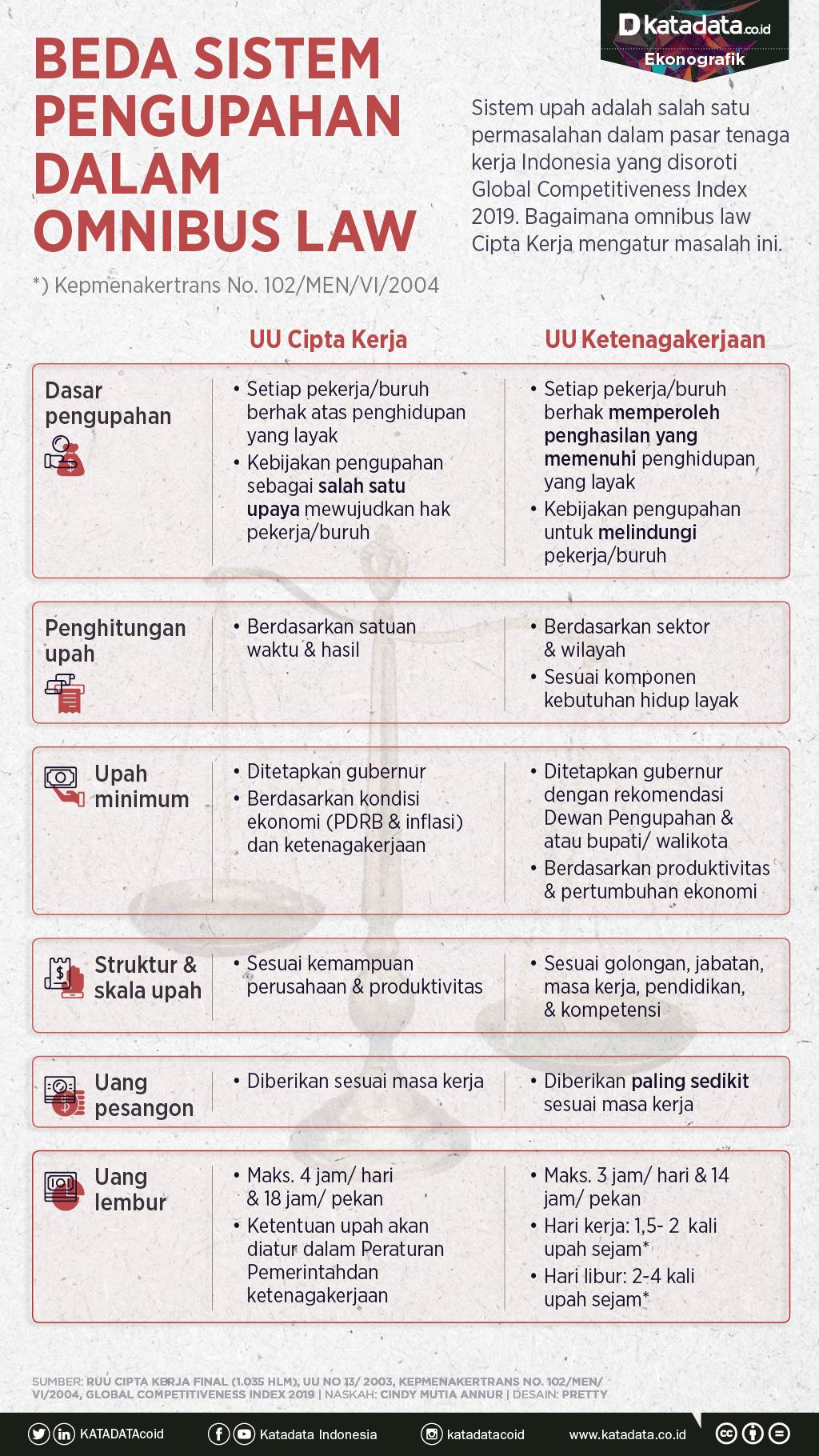 Infografik_Sistem Pengupahan dalam Onibus Law