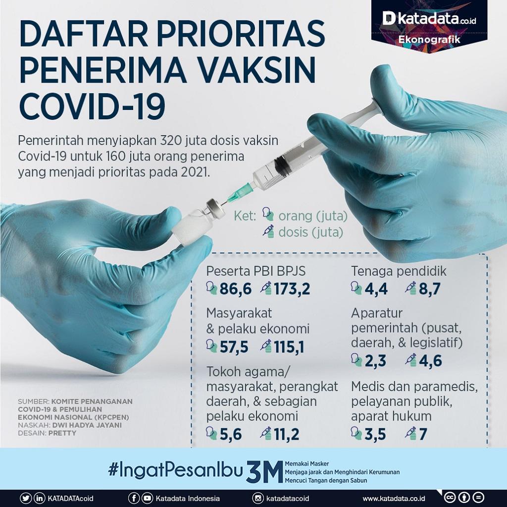 Infografik_Daftar prioritas penerima vaksin