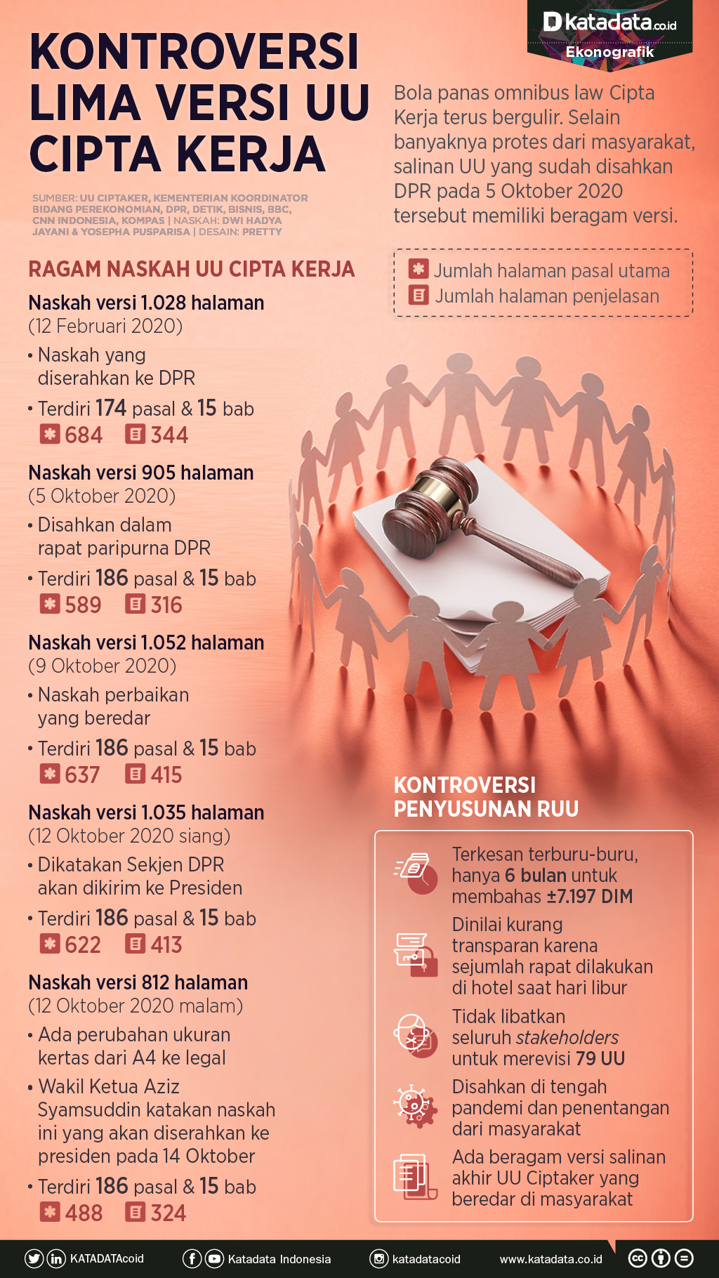 Infografik_Kontroversi lima versi UU Cipta Kerja