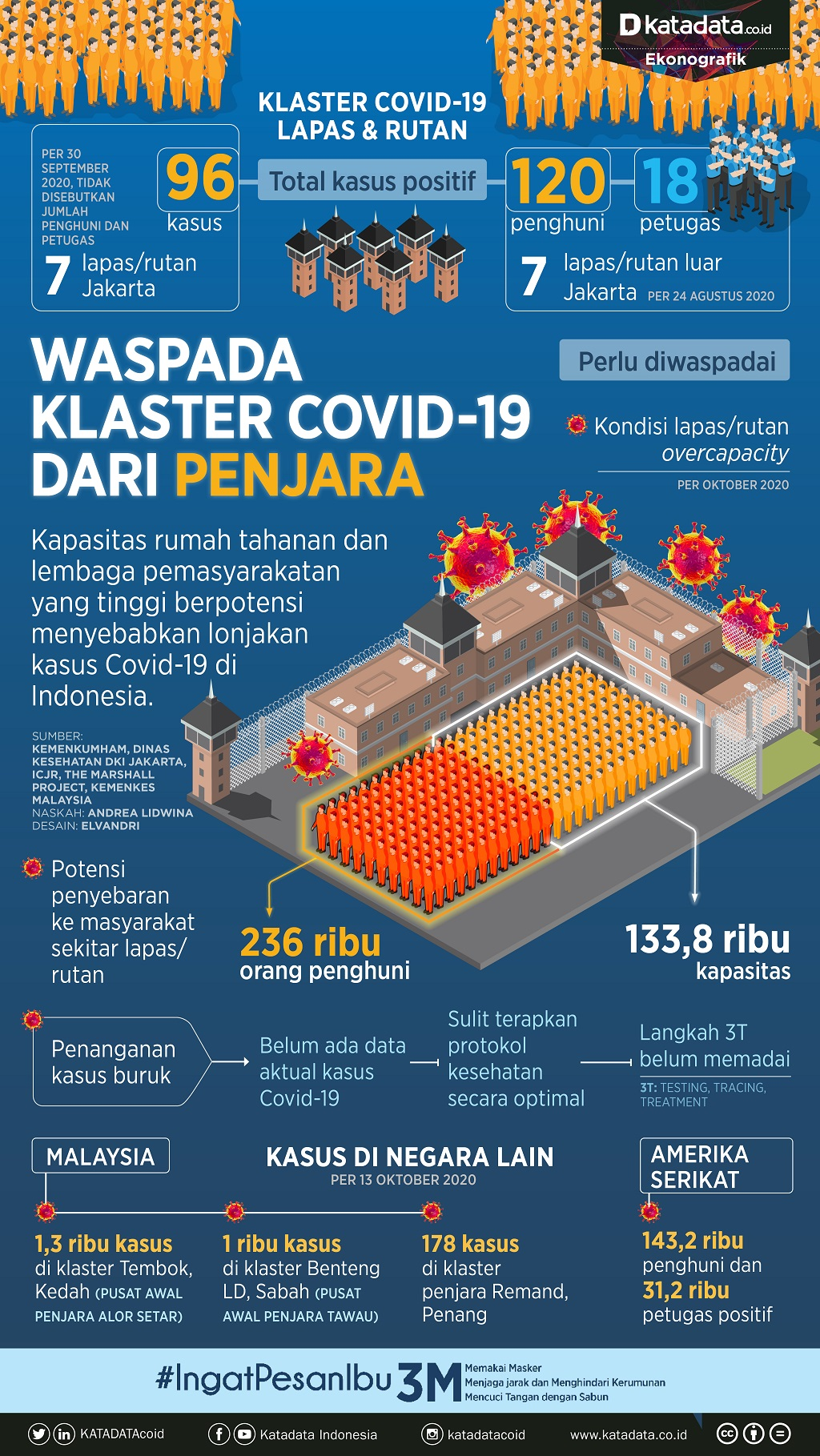 Infografik_Waspada klaster covid di penjara