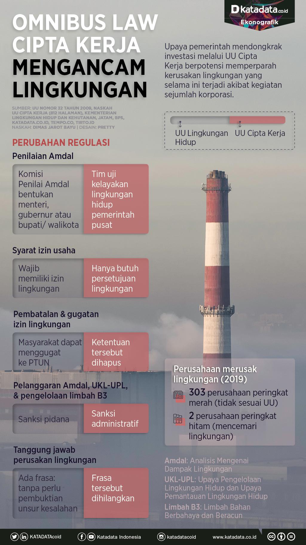 Infografik_Omnibus law cipta kerja mengancam lingkungan
