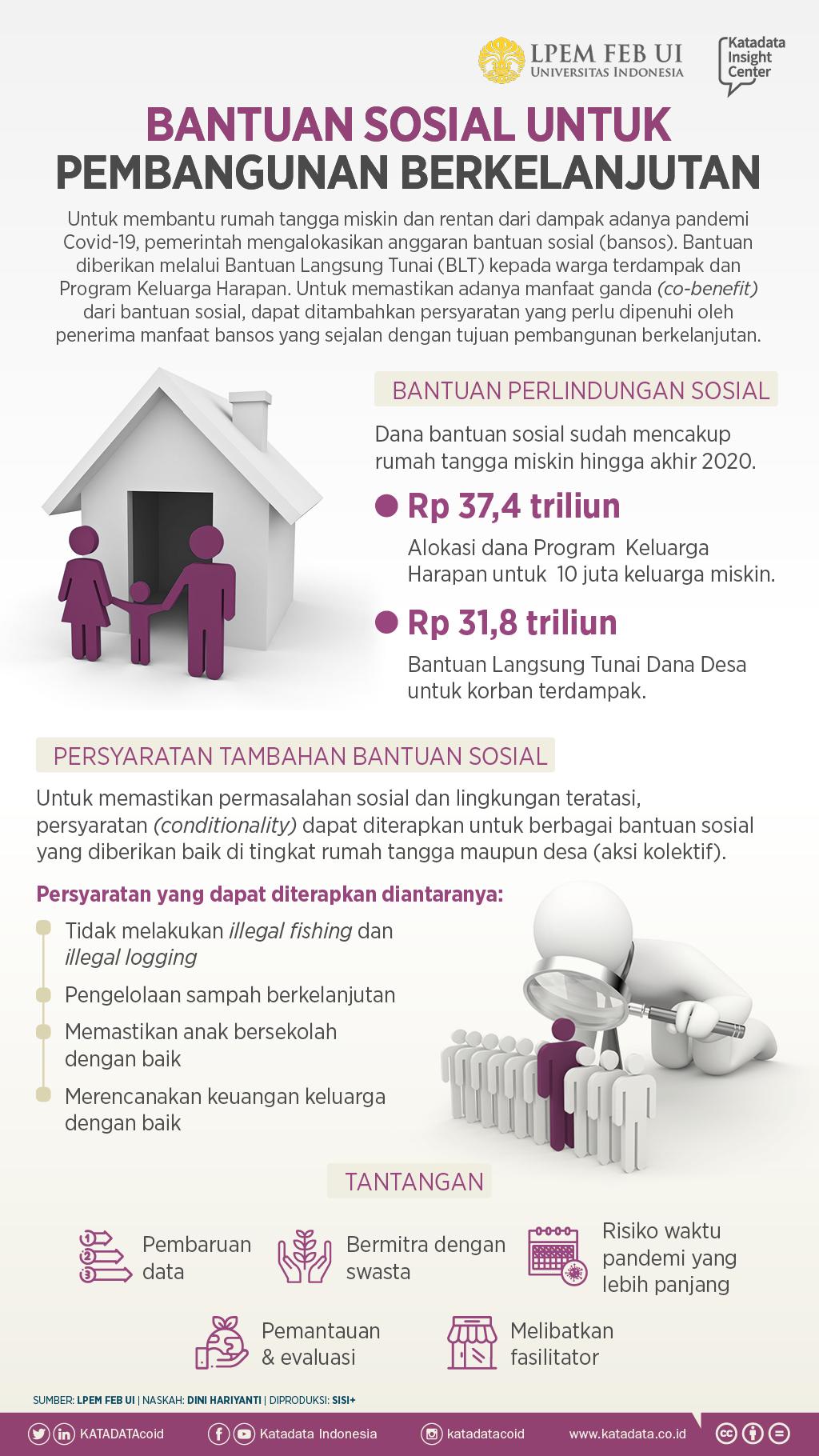 Bantuan Sosial untuk Pembangunan Berkelanjutan