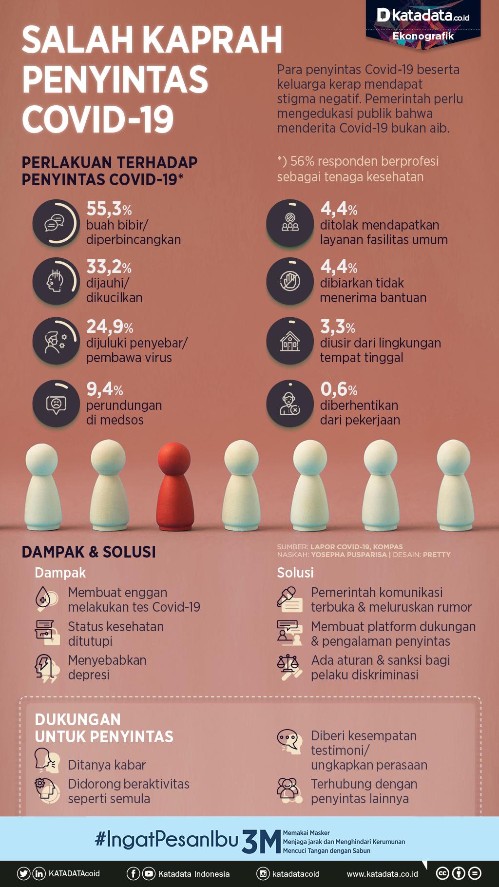 Infografik_Salah kaprah penyintas covid-19