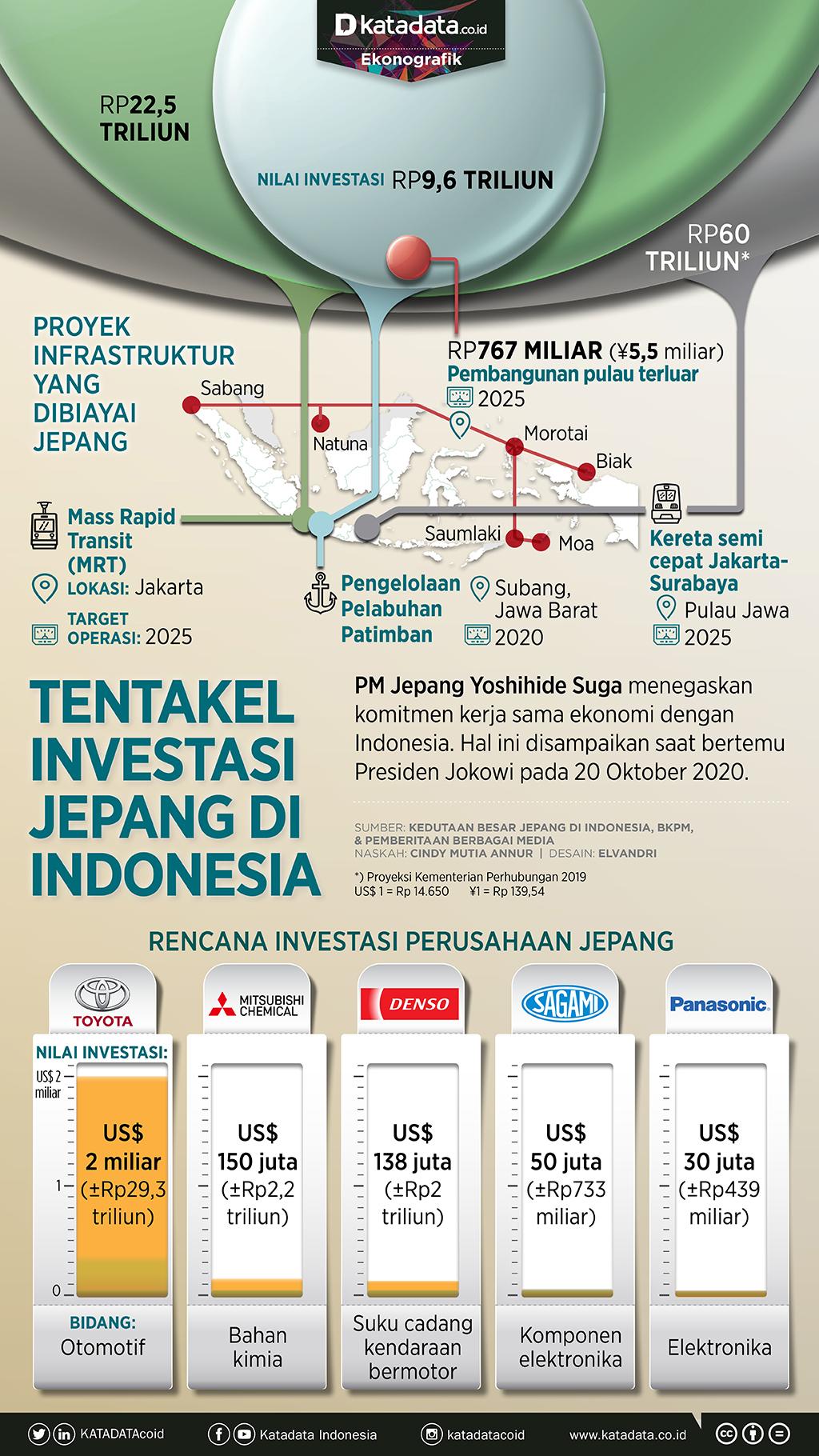 Infografik_Tentakel investasi Jepang di Indonesia