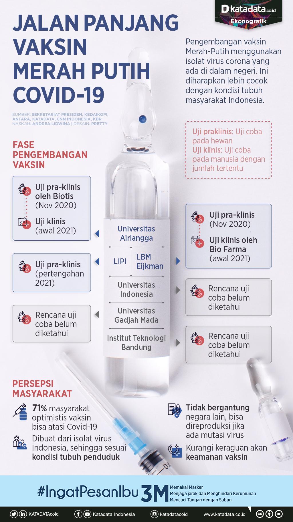 Infografik_Jalan panjang vaksin merah putih covid-19