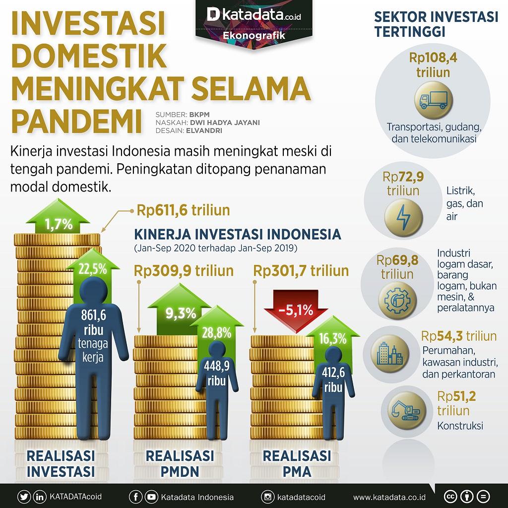 Infografik_Investasi domestik meningkat selama pandemi