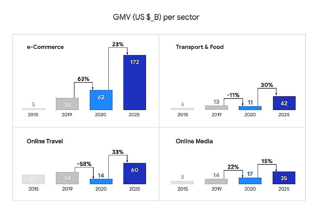 Perkiraan GMV ekonomi digital per sektor di Asia Tenggara