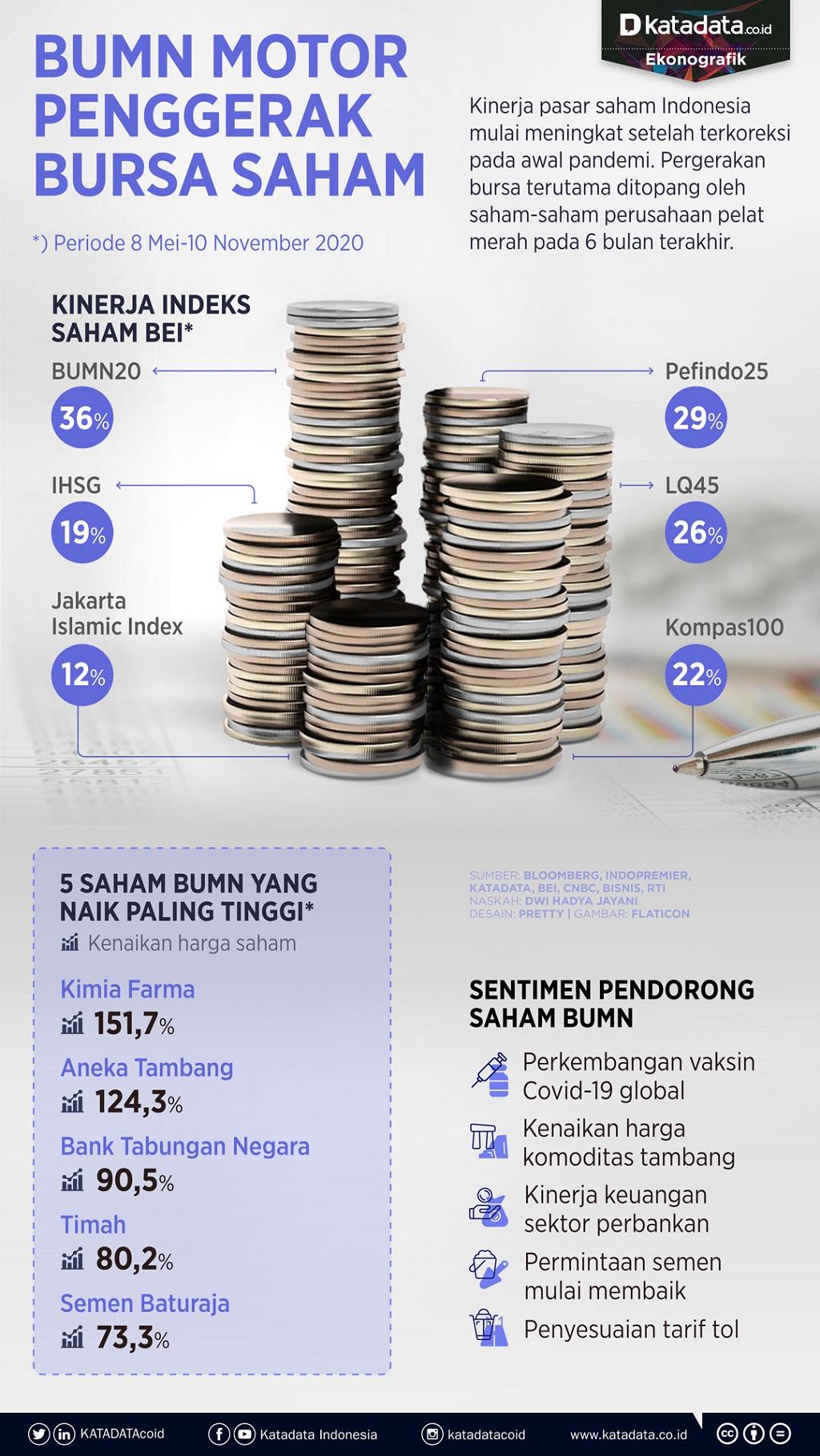 Infografik_BUMN motor penggerak bursa saham_rev
