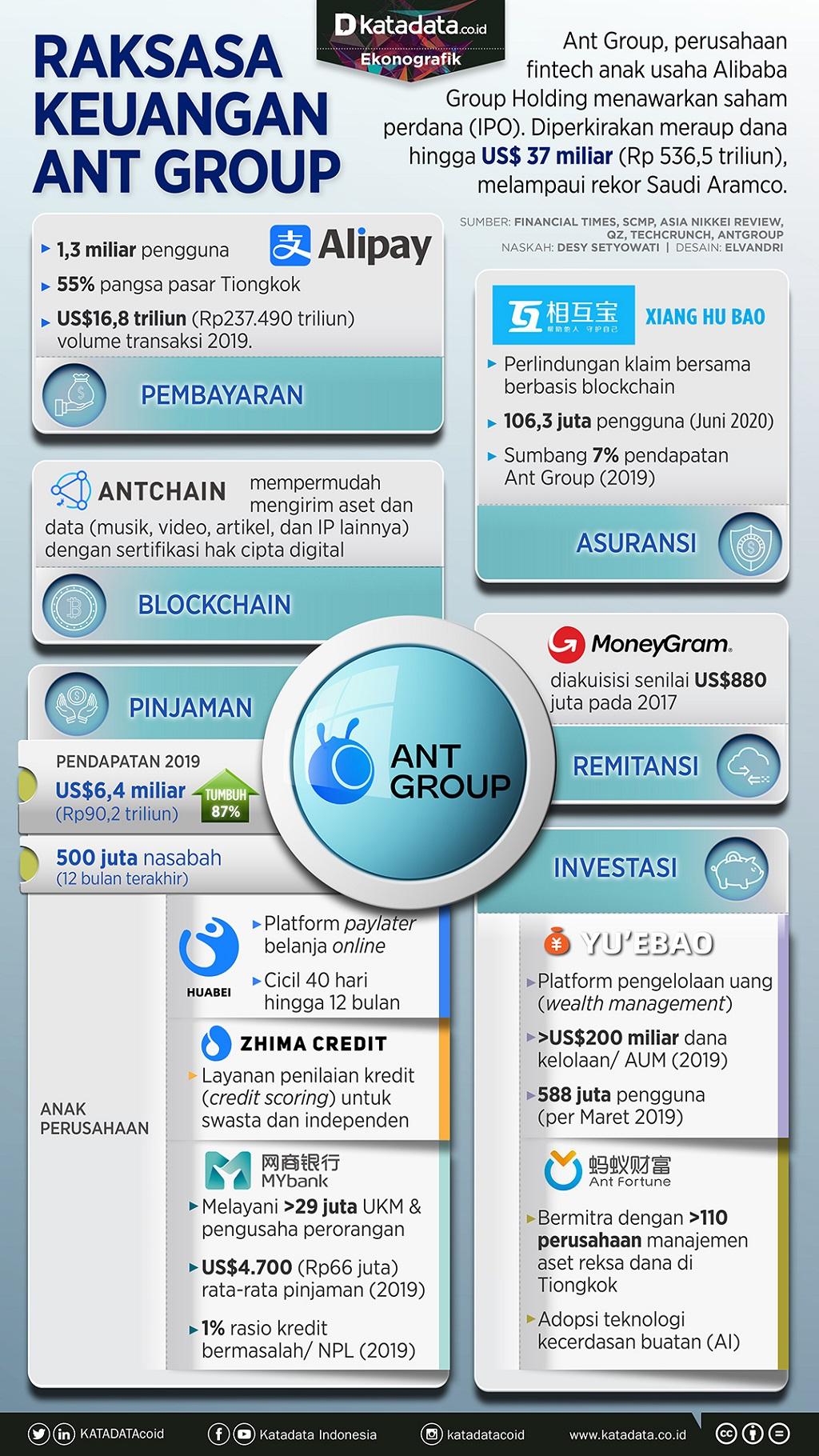 Infografik_Raksasa keuangan Ant Group