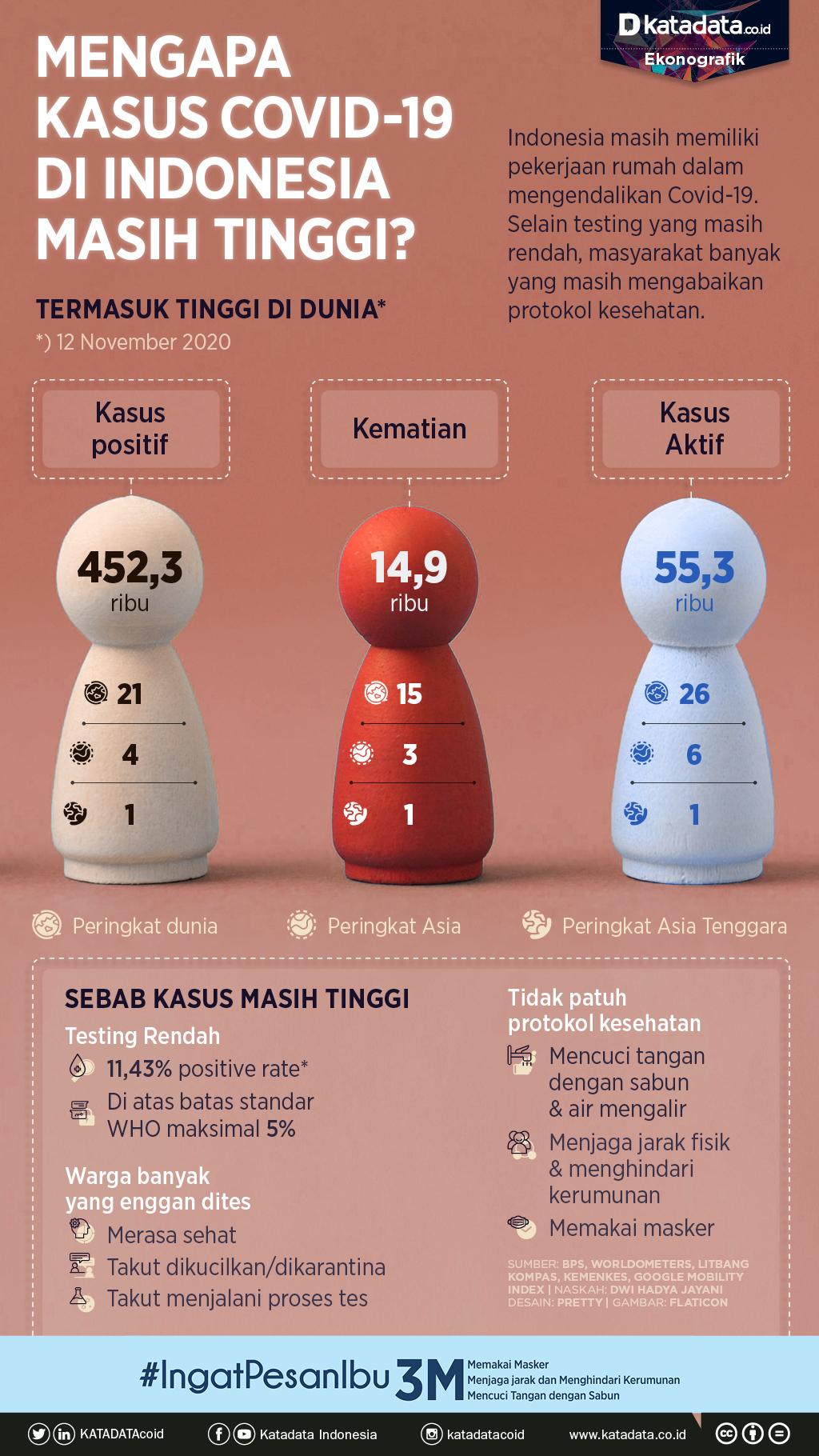 Infografik_Mengapa kasus covid di Indonesia masih tinggi