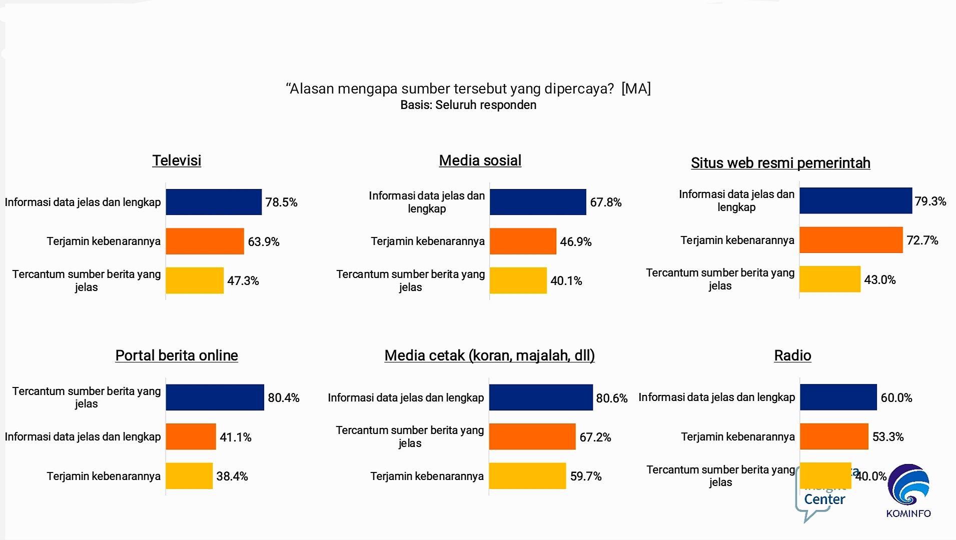 Alasan memercayai media sebagai sumber informasi