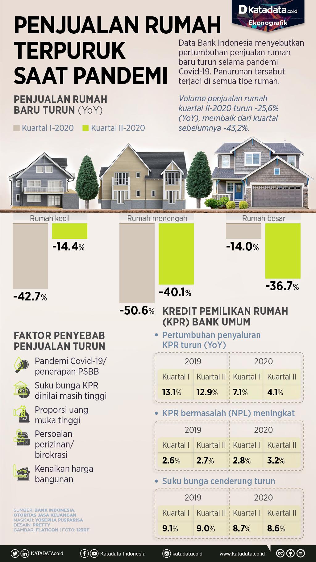 Infografik_Penjualan rumah terpuruk saat pandemi