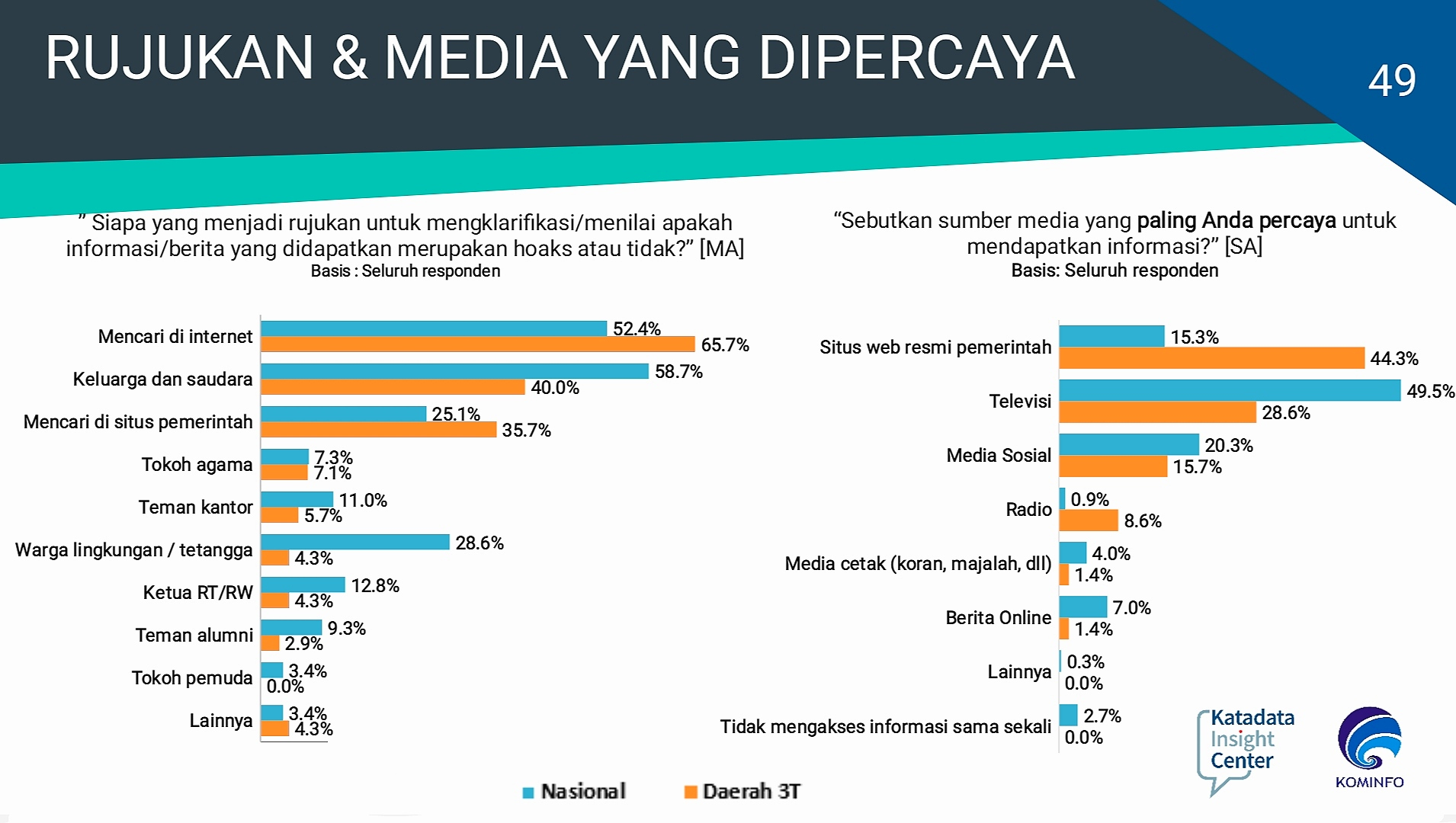 Perbedaaan rujukan dan media yang dipercaya oleh masyarakat secara nasional dan yang berdomisili di daerah terdepan, terpencil dan tertinggal (3T)