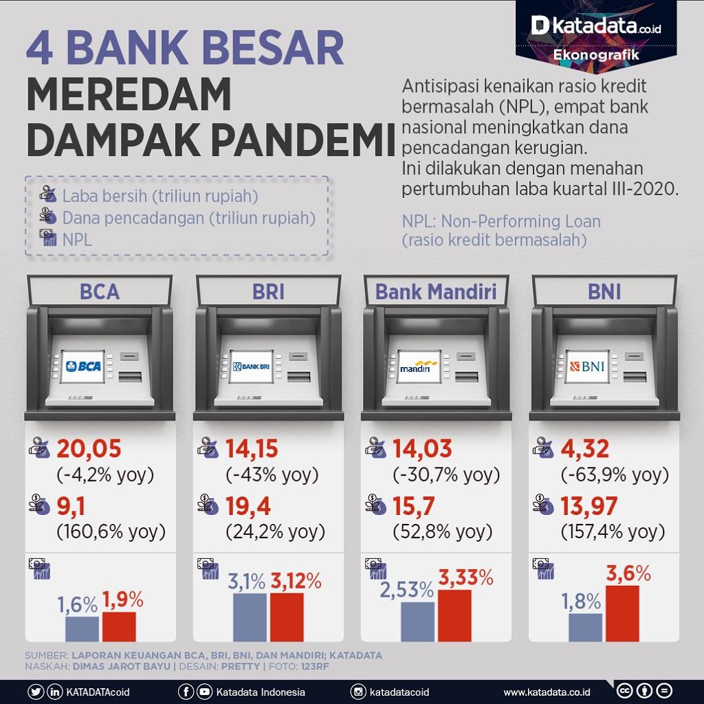 Infografik_4 bank besar meredam dampak pandemi