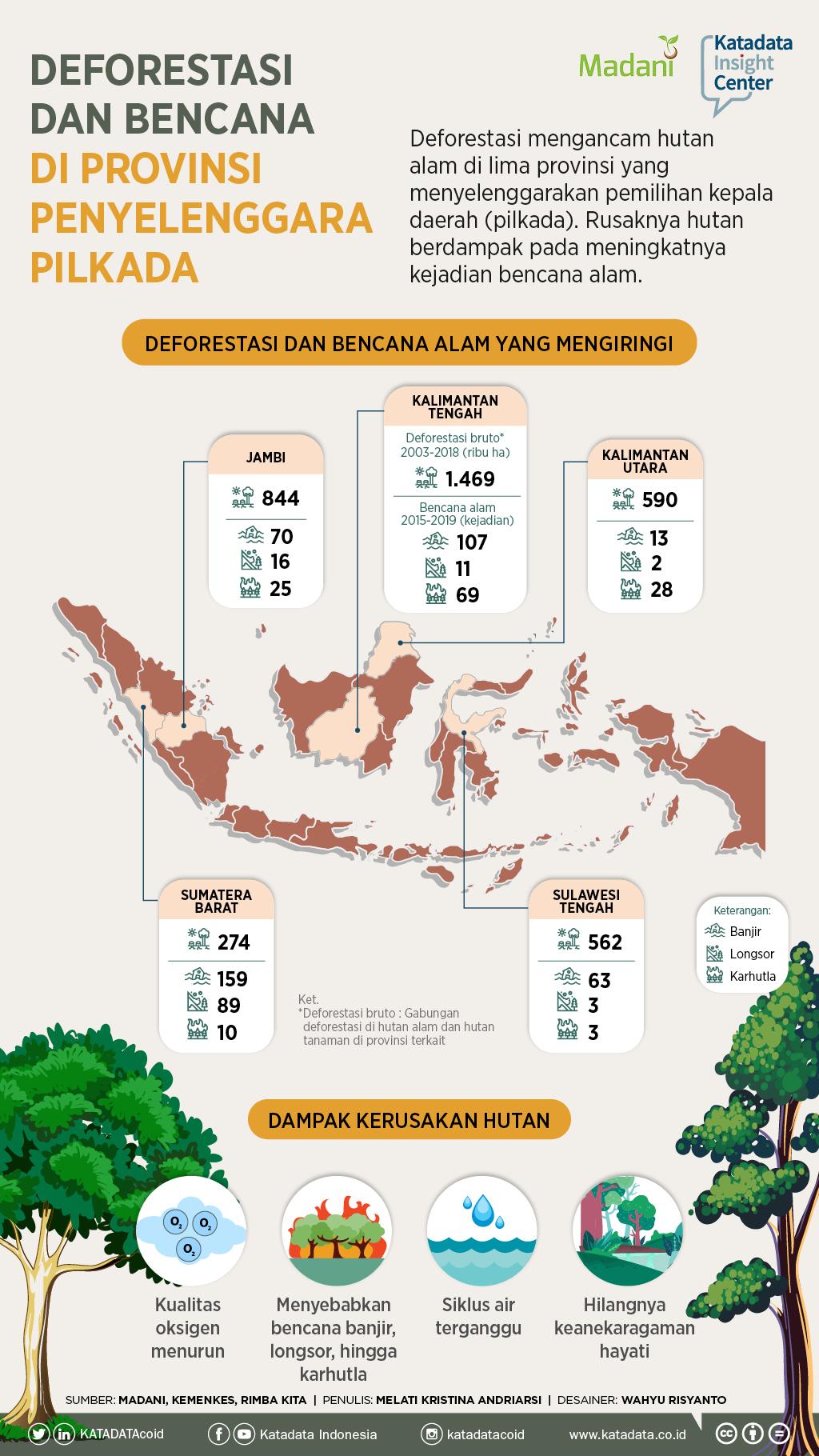 Deforestasi dan Bencana