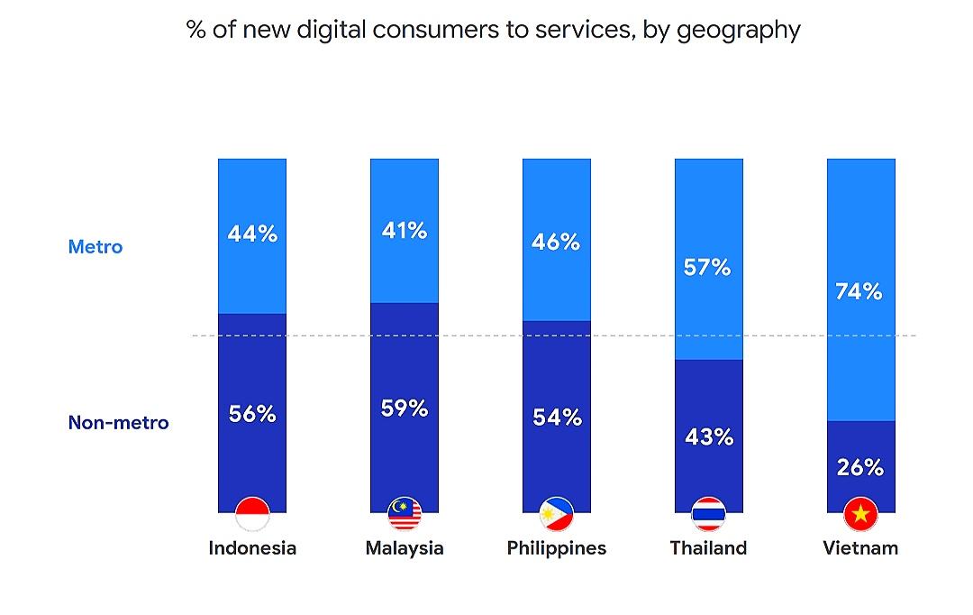 Konsumen baru layanan digital di Asia Tenggara berdasarkan wilayah