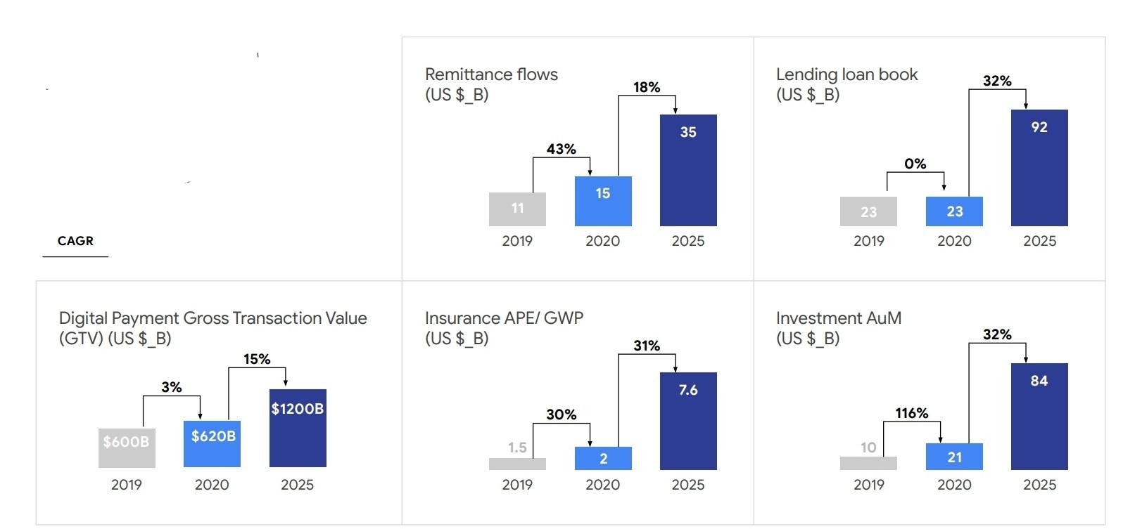 Pertumbuhan bisnis fintech Asia Tenggara per kategori