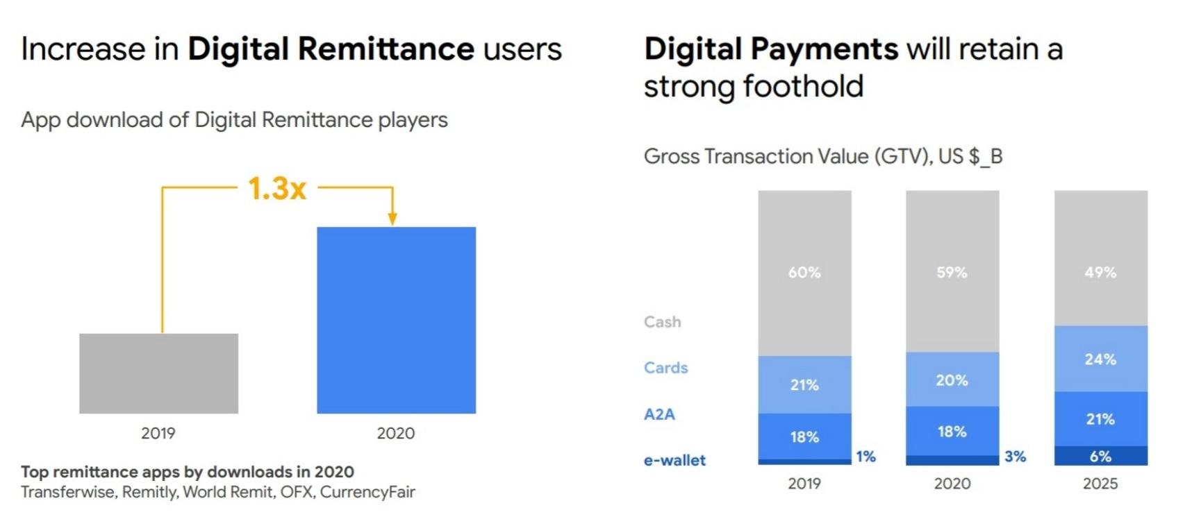 Pertumbuhan bisnis fintech pembayaran dan remitansi di Asia Tenggara
