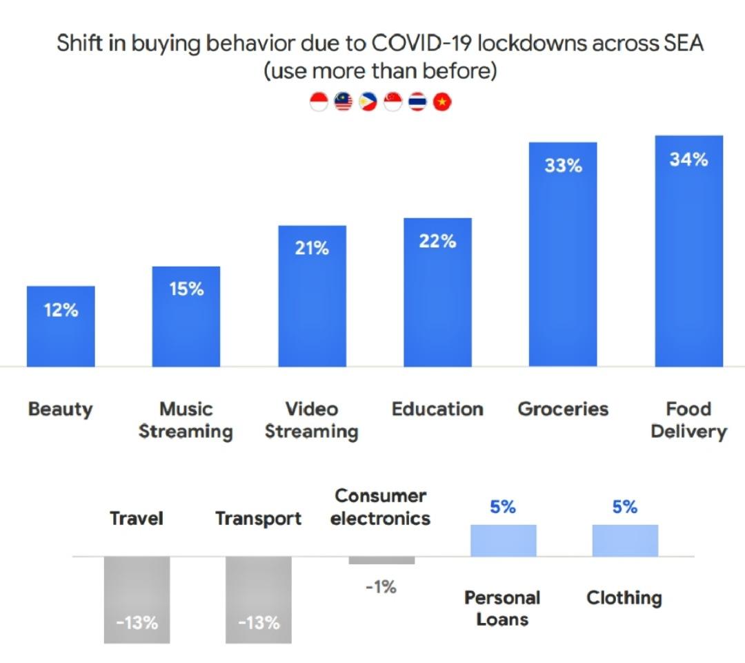 Perubahan perilaku konsumen di Asia Tenggara selama karantina wilayah di tengah pandemi corona