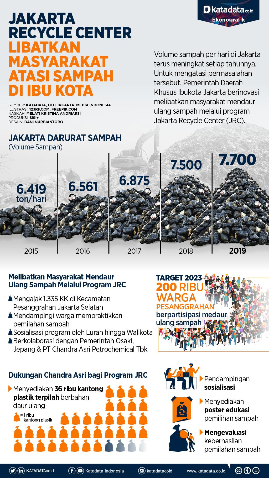 Jakarta recycle center