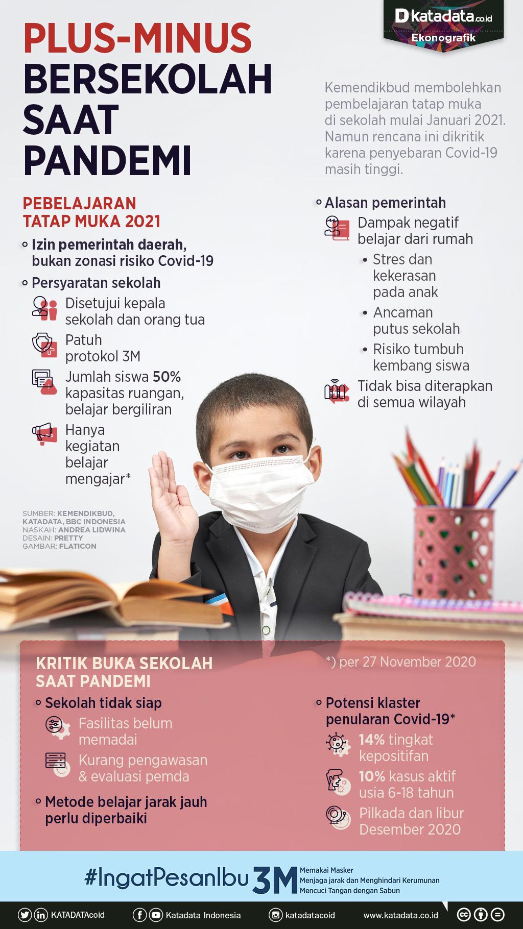 Infografik_Plus minus bersekolah saat pandemi