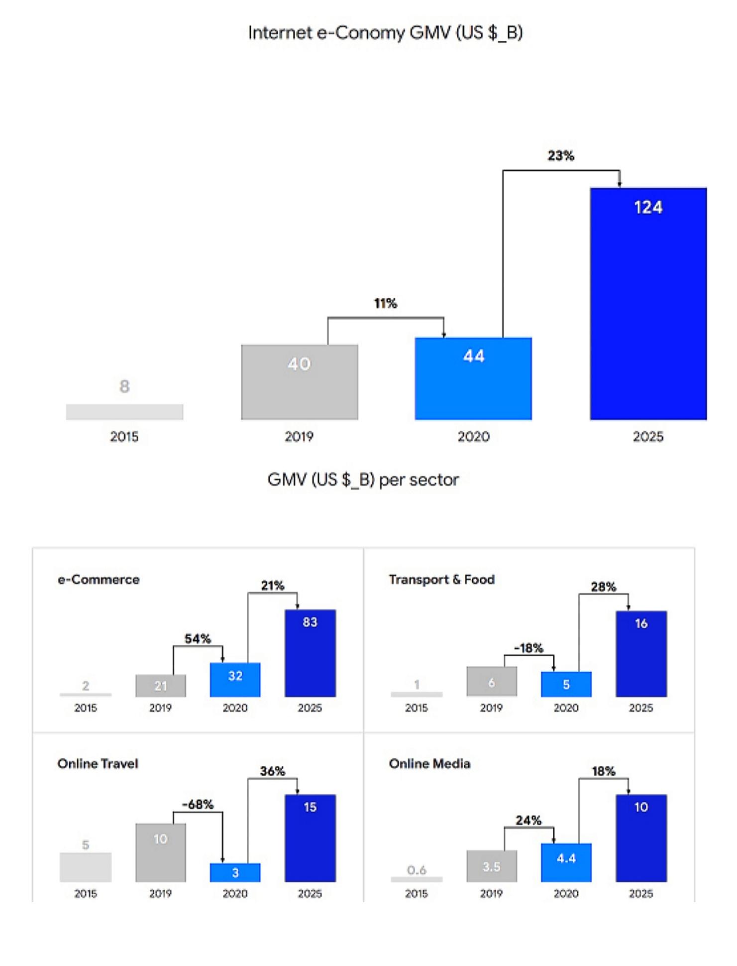 Nilai ekonomi digital di Indonesia dan transaksi per sektor