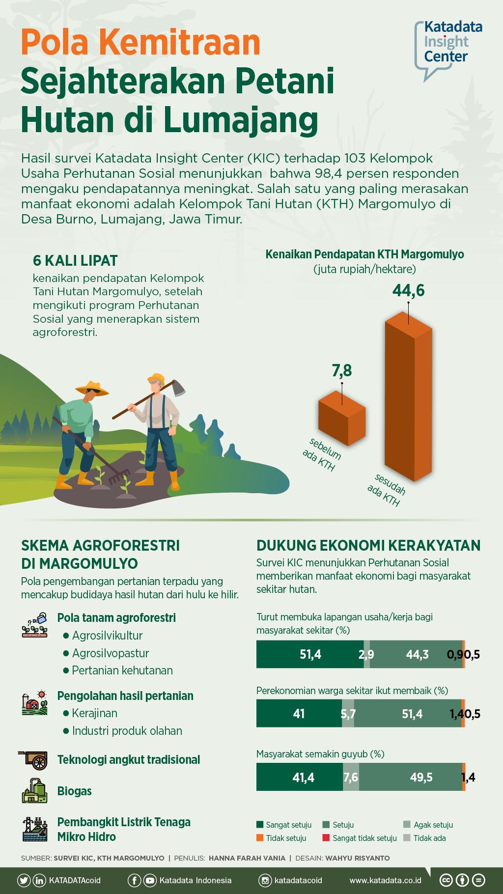 Pola Kemitraan Sejahterakan Petani Hutan di Lumajang