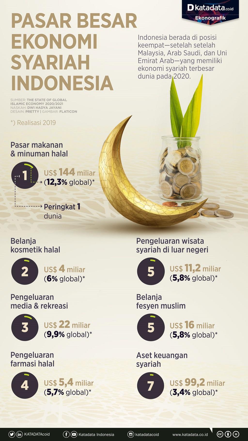 Infografik-Pasar besar ekonomi syariah indonesia