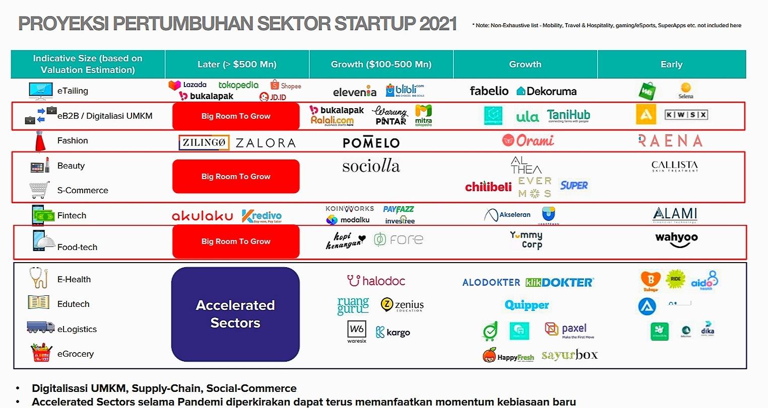 Proyeksi pertumbuhan sektor startup pada 2021
