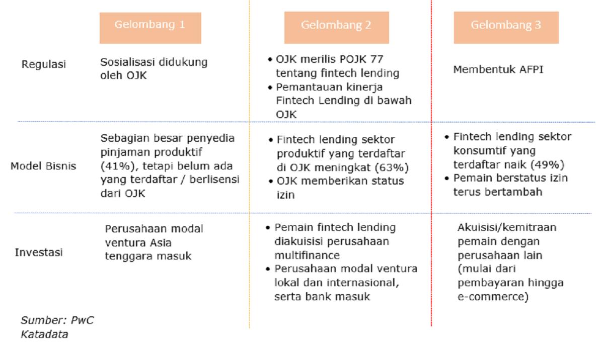 Perkembangan bisnis fintech lending di Indonesia