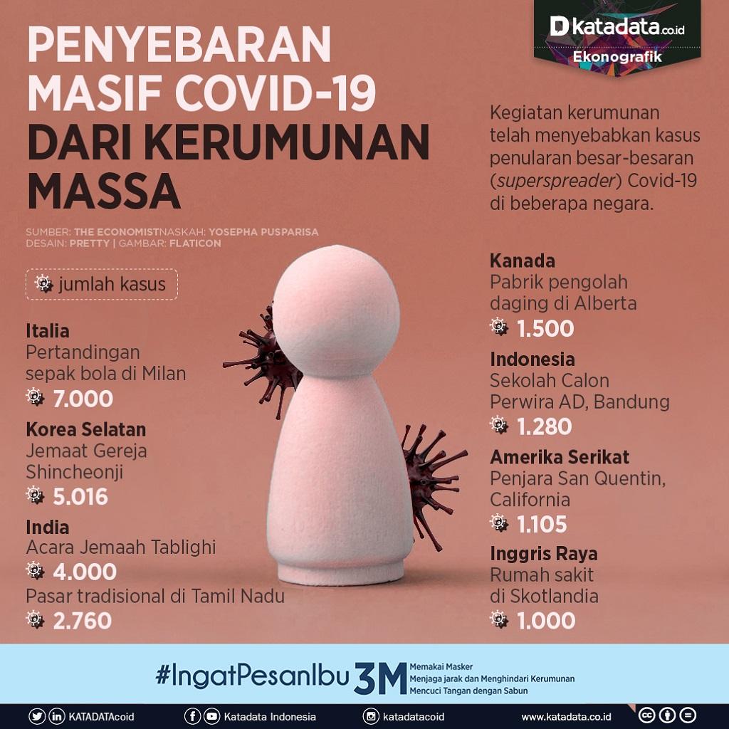 Infografik_Penyebaran masif covid-19 dari kerumunan massa