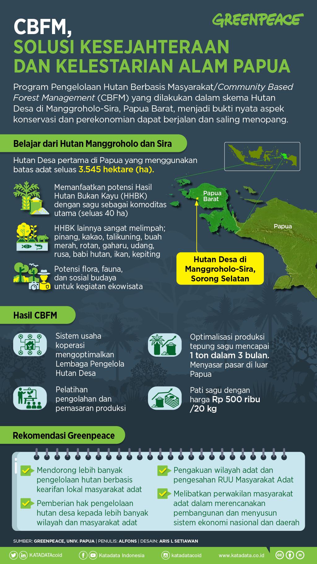 CBFM, Solusi Kesejahteraan dan Kelestarian Alam Papua
