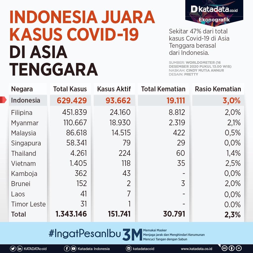 Infografik_Indonesia juara kasus covid-19 di asia tenggara