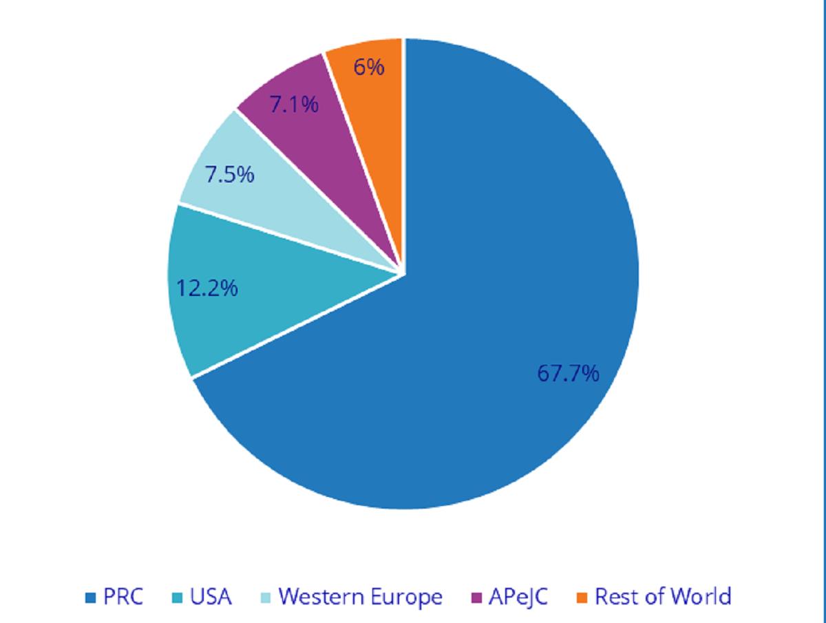 Pasar ponsel 5G berdasarkan wilayah