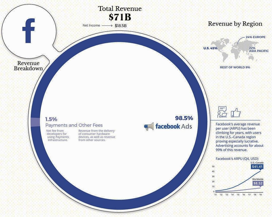Gambaran bisnis Facebook
