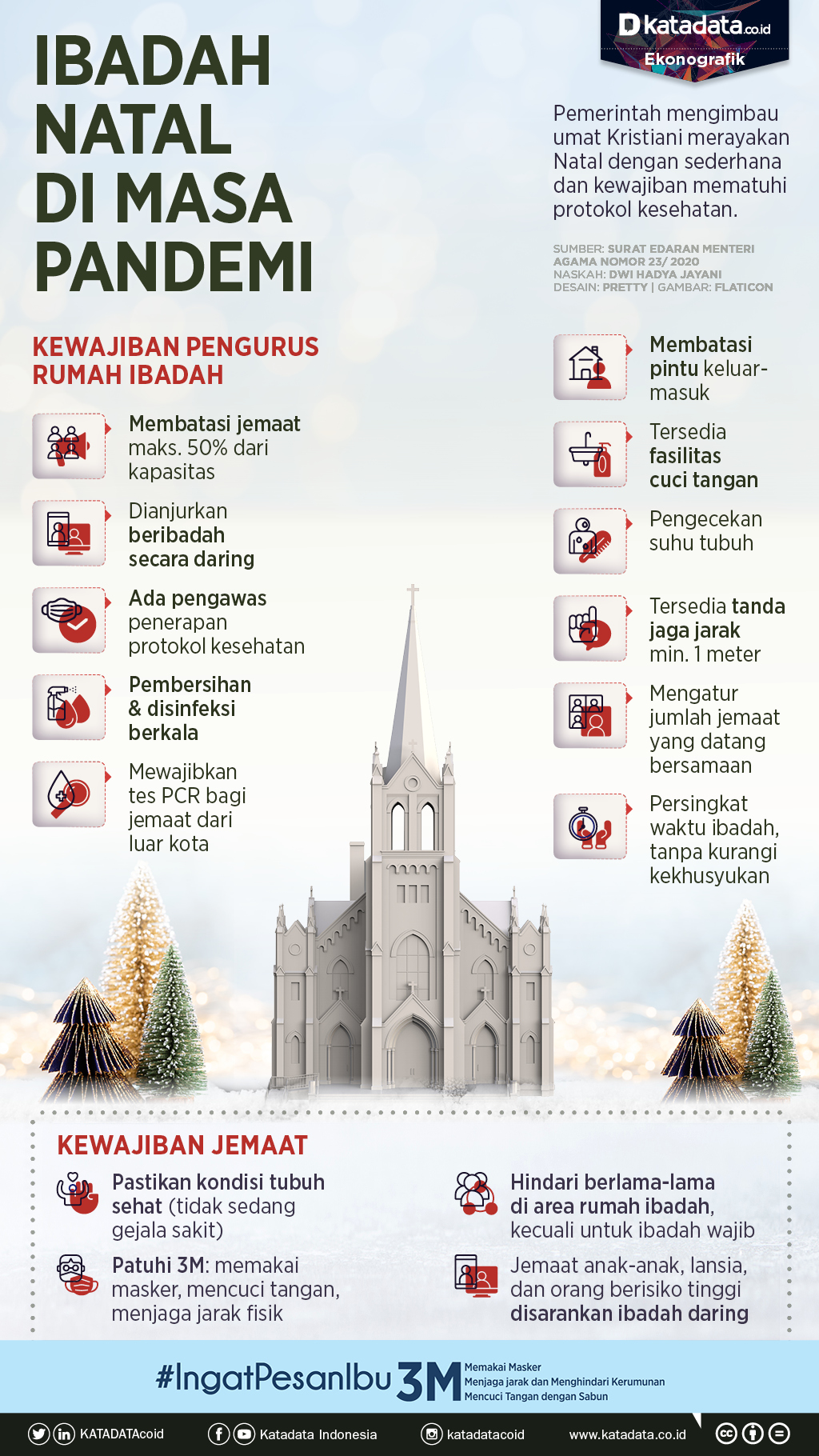 Infografik_Ibadah natal di masa pandemi