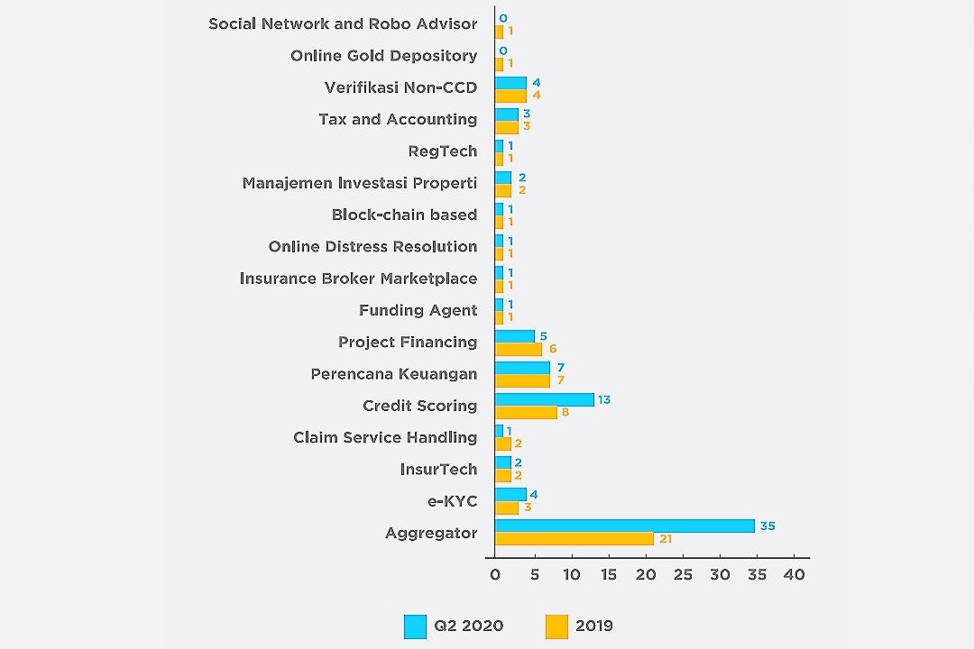 Perkembangan jumlah pelaku usaha fintech berdasarkan klaster pada 2019 dan kuartal II 2020